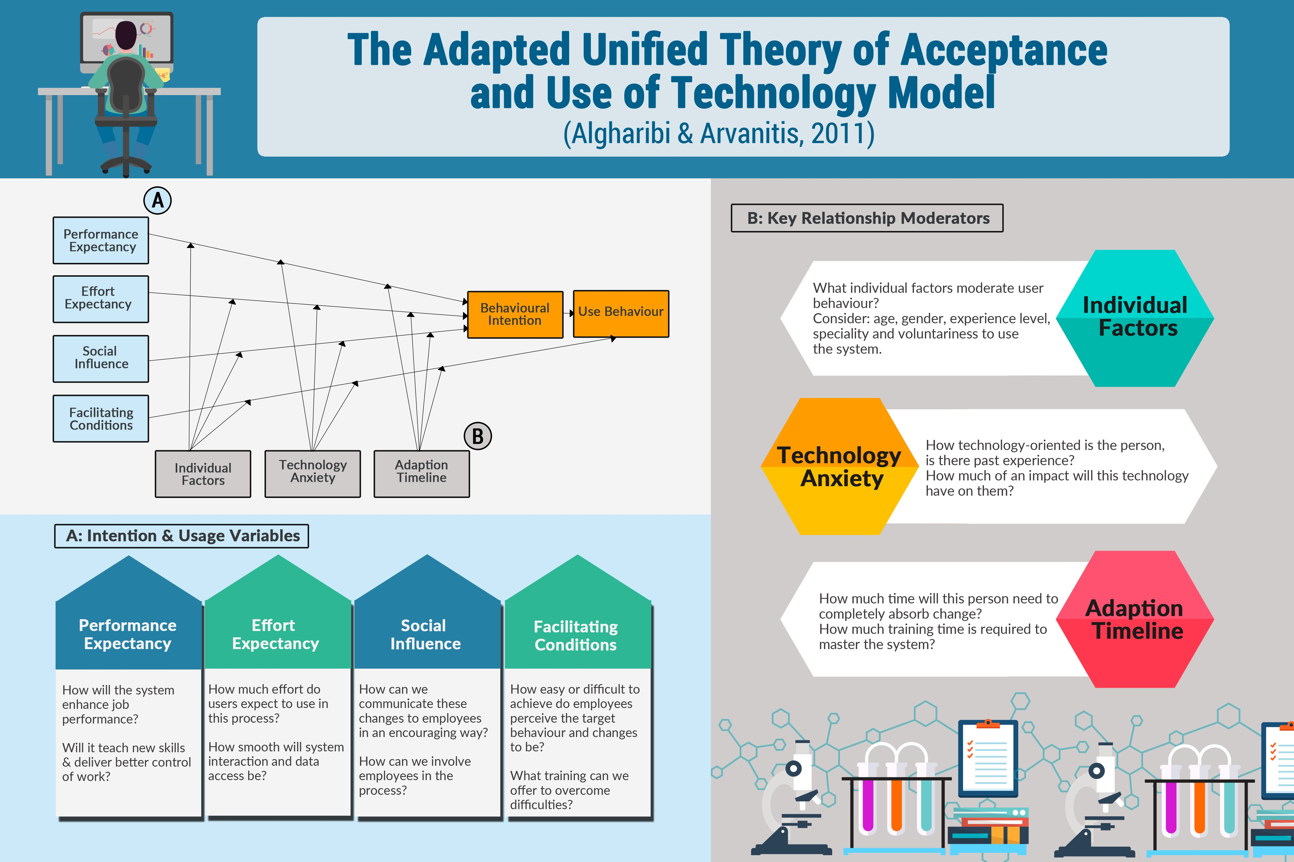 The Adapted Unified Theory of Acceptance and Use of Technology Model